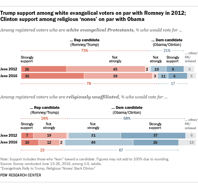 Trump and Clinto Support among Evangelicals and Nonces